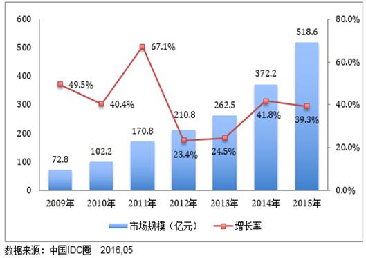 2009-2014年中国IDC市场规模及增长率