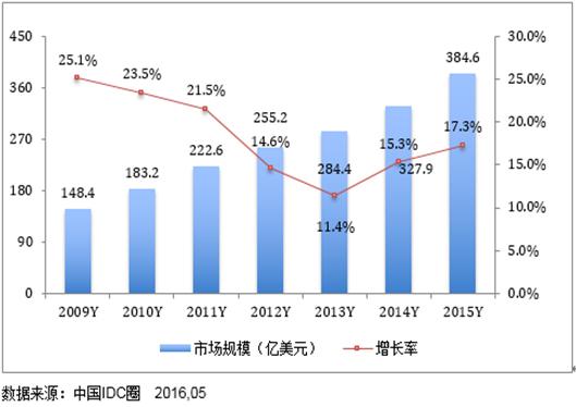 2009-2014年全球IDC市场规模及增长率
