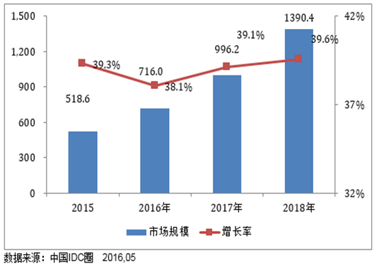 2014-2017年中国IDC市场规模预测