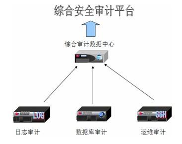 综合安全审计系统的常见逻辑结构图
